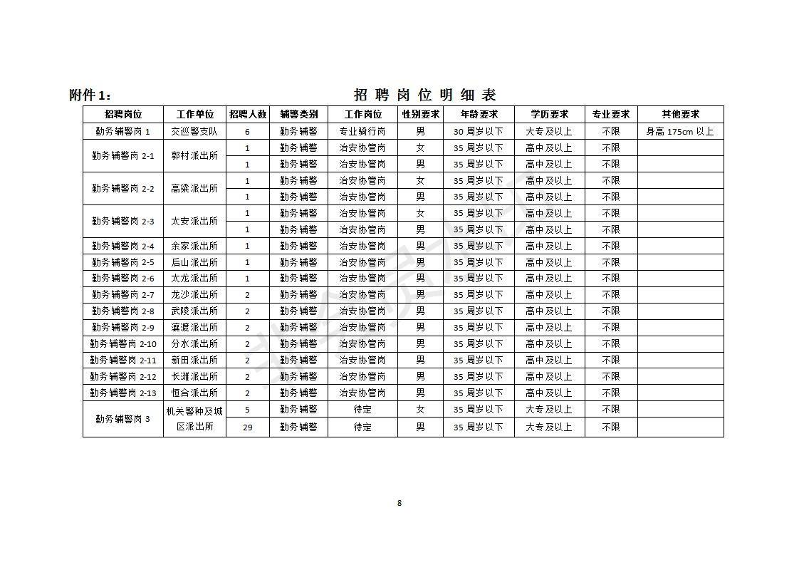 重庆优快人力资源管理有限公司派往万州区公安局警务辅助人员招聘简章