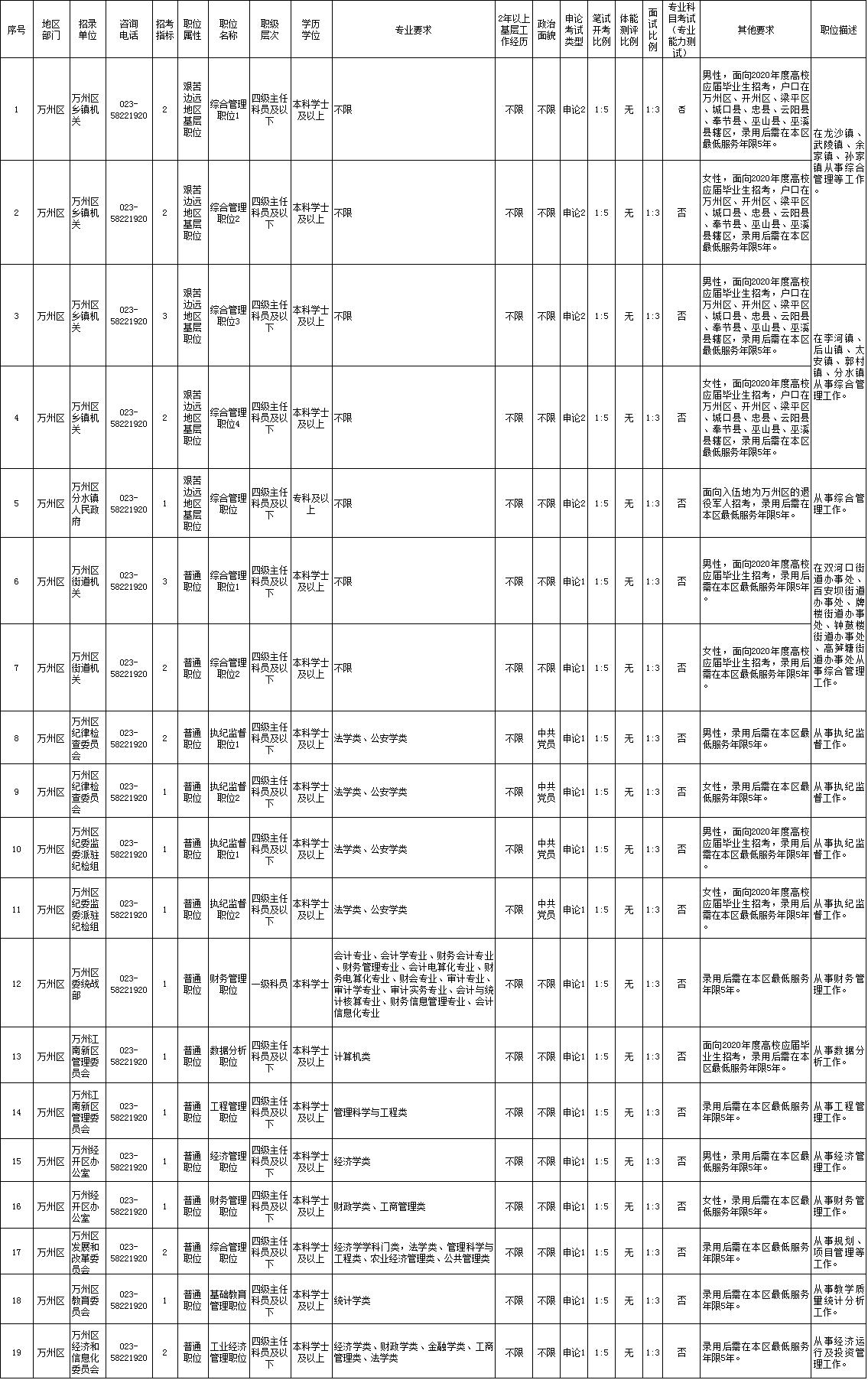 重慶市2020年度公開考試錄用公務員公告